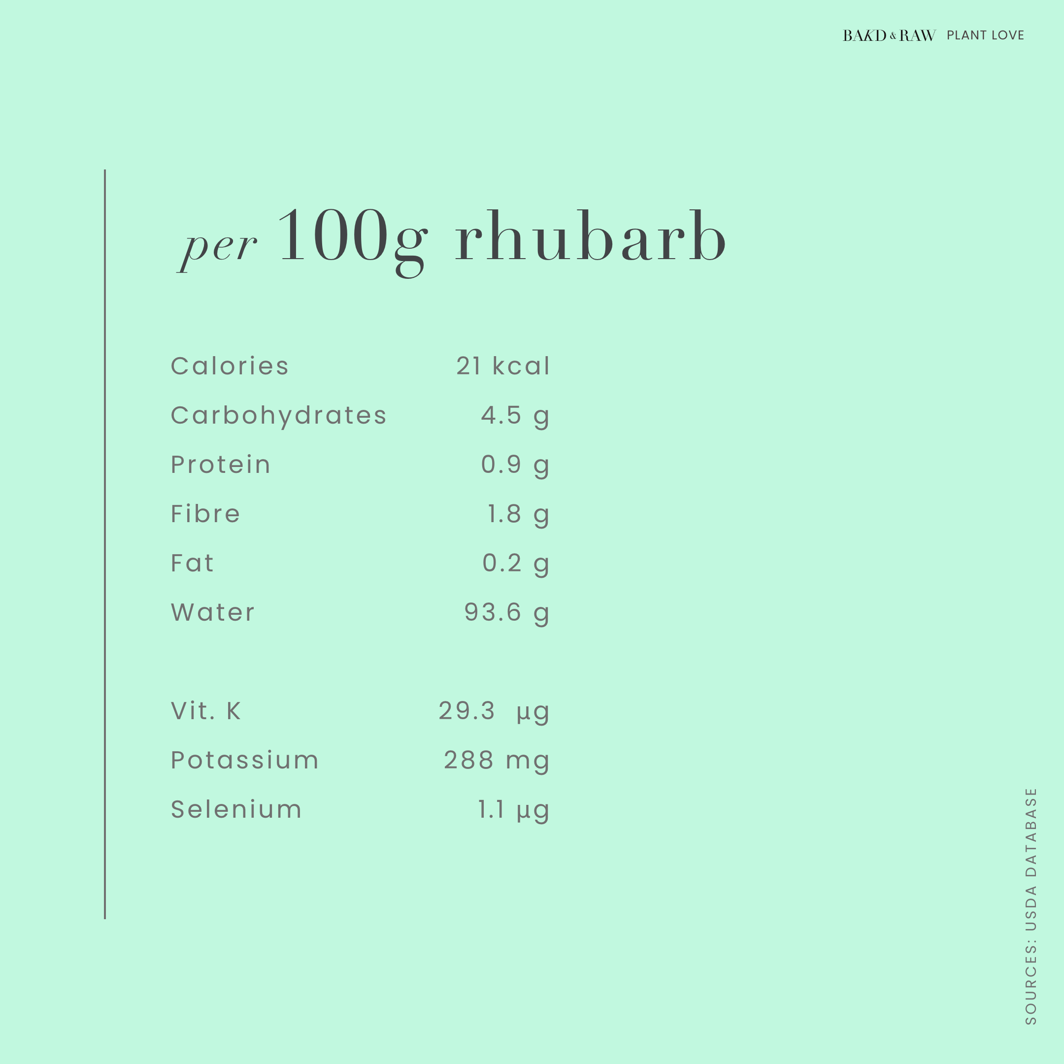 Rhubarb, Rhabarber, Nutrient Profile by Bakd&Raw