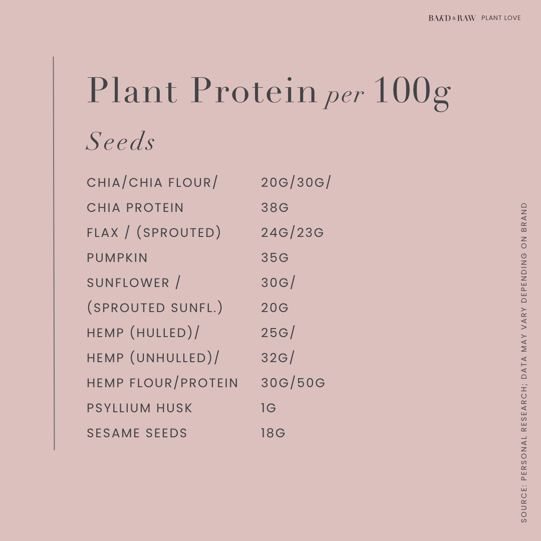 Plant Protein sources per 100g; seeds by bakd&Raw