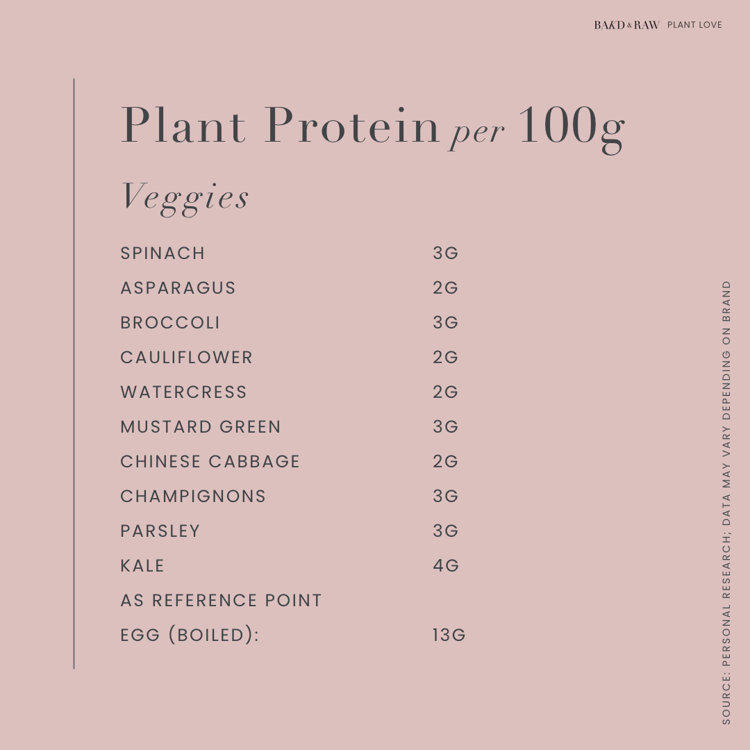 Plant Protein sources per 100g; veggies by bakd&Raw