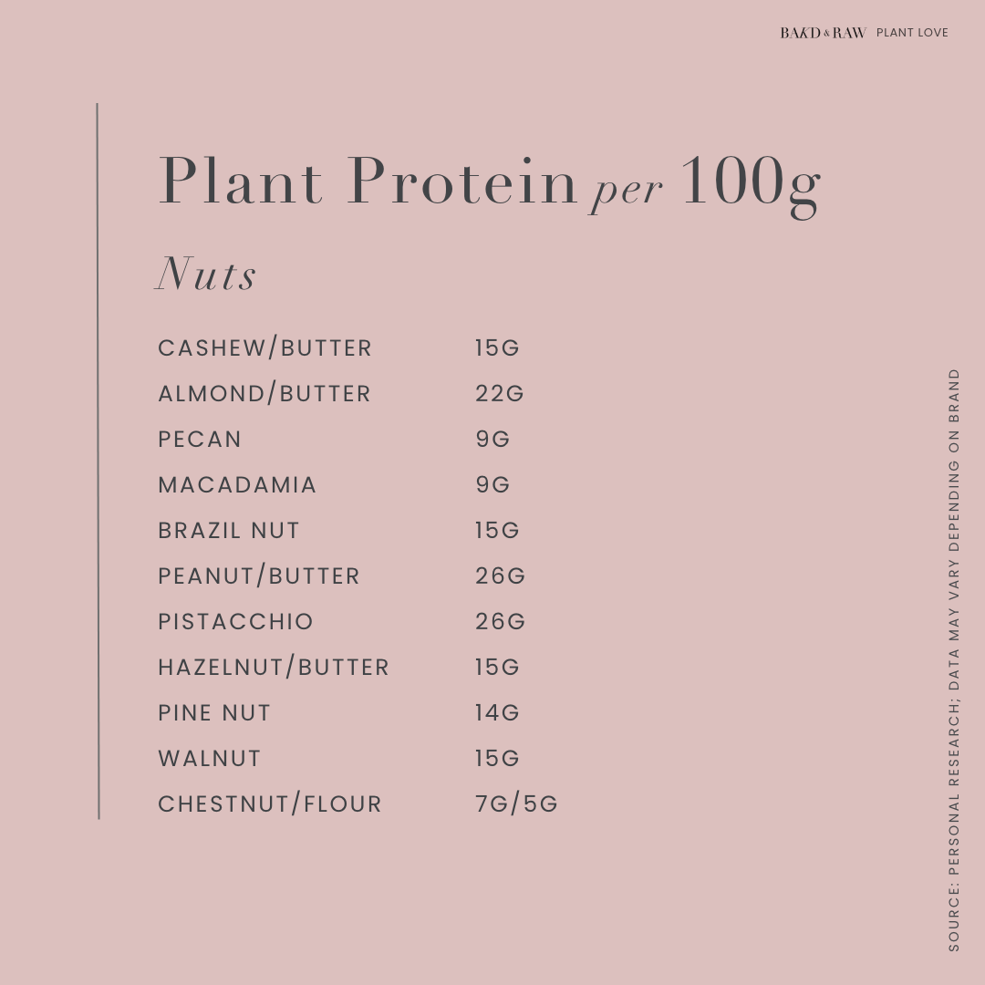 Plant Protein sources per 100g; nuts by bakd&Raw
