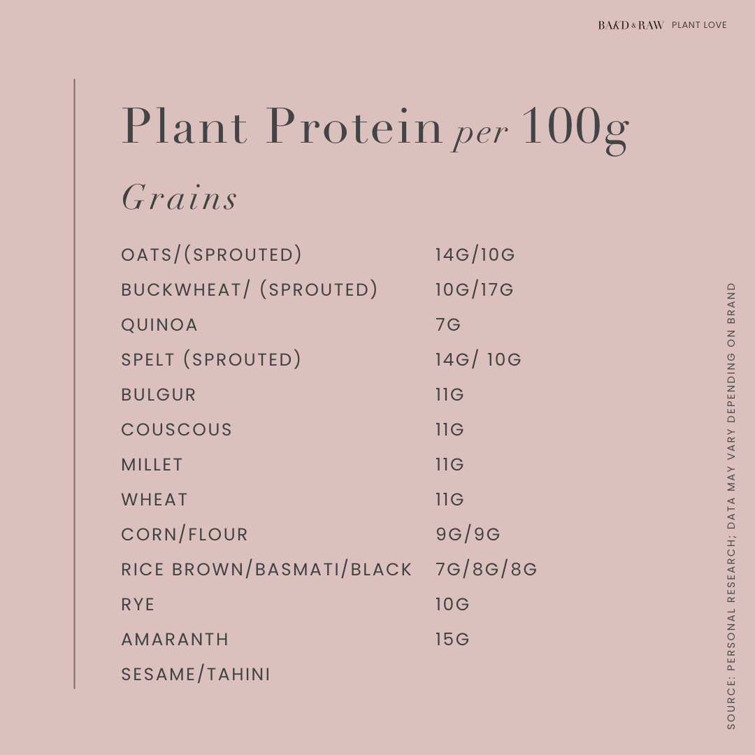 Plant Protein sources per 100g; grains by bakd&Raw
